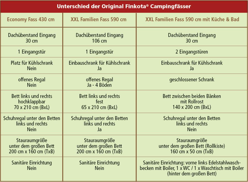 Finkota Campingfässer Vergleich der 3 Modelle